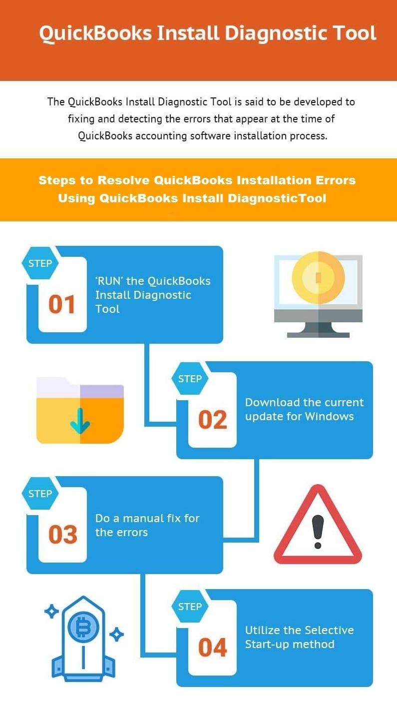 QuickBooks Install Diagnostic Tool - Infographic Image