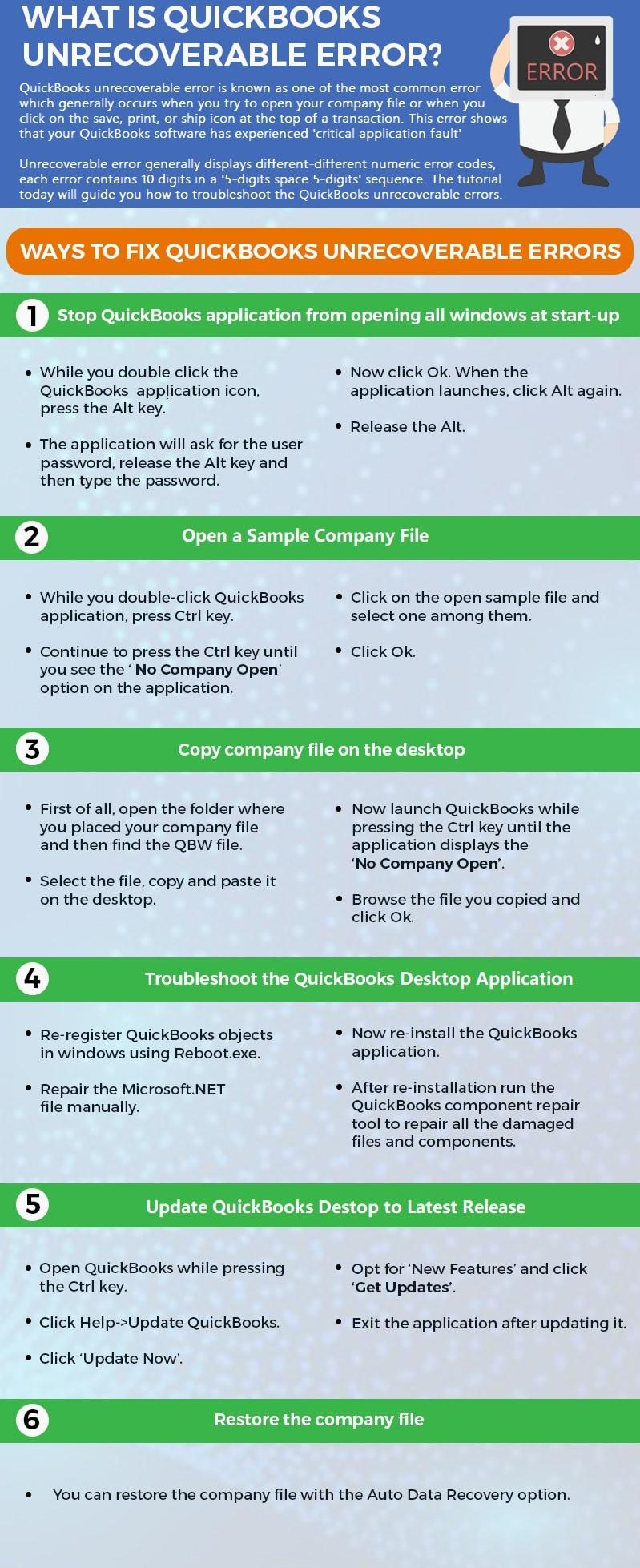 Resolution-of-QuickBooks-Desktop-Unrecoverable-Error-Infographics