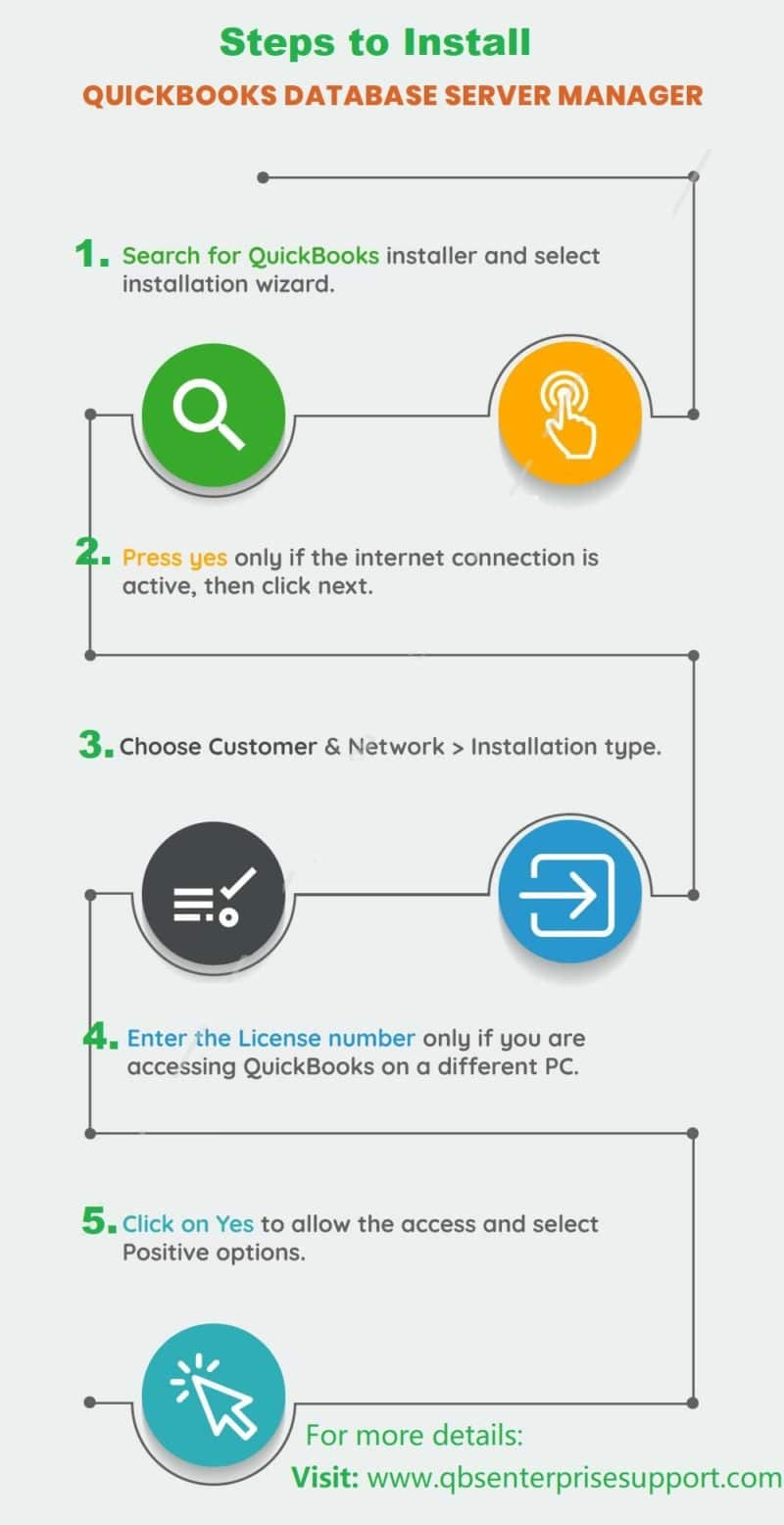 Installation of QuickBooks Database Server Manger - Infographic Image