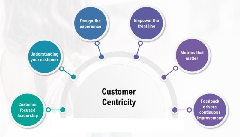Customer Centric Approach - Image