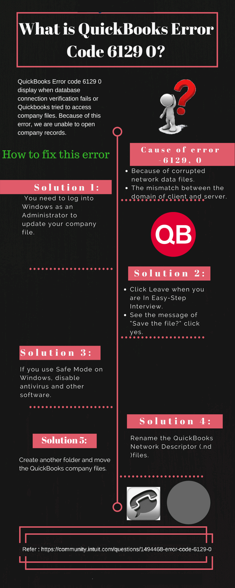 How to Rectify QuickBooks database error code 6129 - Infographic Image